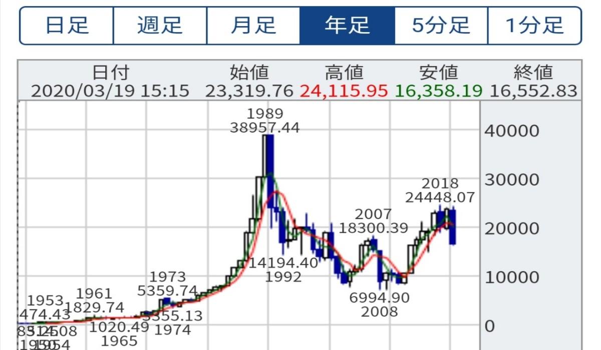 日経225長期チャート
